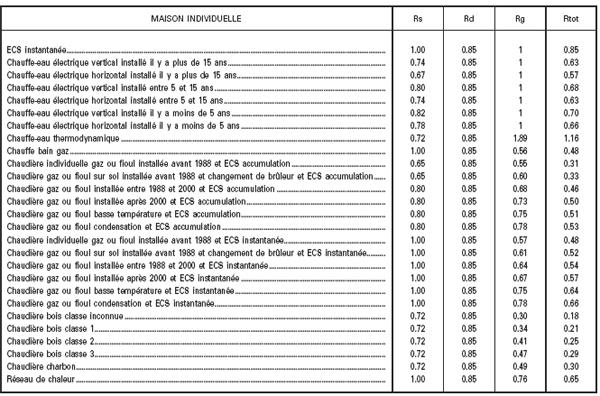 arrêté du 15 septembre 2006 relatif aux méthodes et procédures ... - Cahier Des Charges Construction Maison